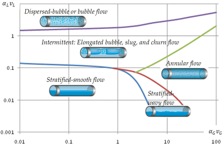 A steady-state flow regime map (http://www.drbratland.com, 2017)